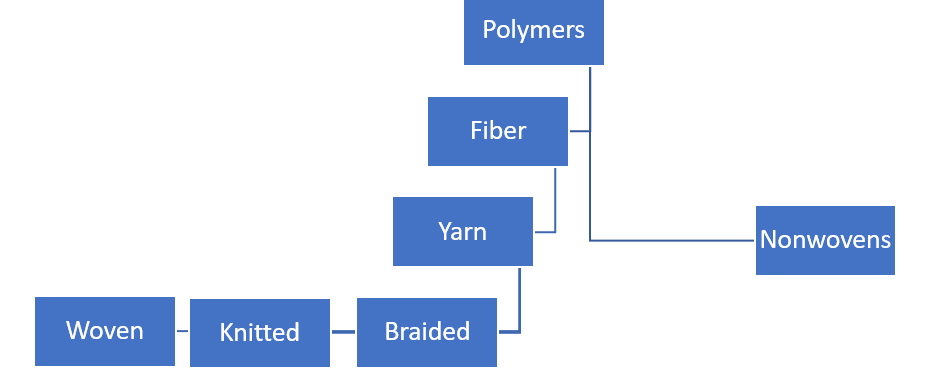 Technical Textile Flow chart